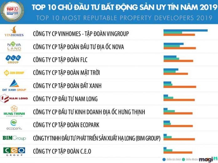 Top 10 chủ đầu tư bất động sản Việt Nam uy tín năm 2019